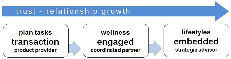 trust relationship indicator3