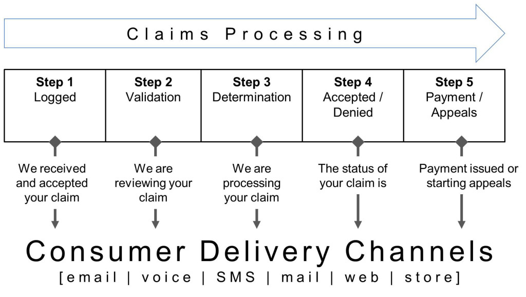 delivery channels