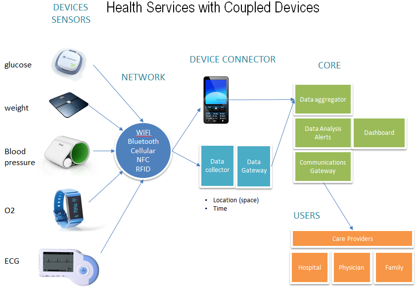 Health Services with Connected Devices