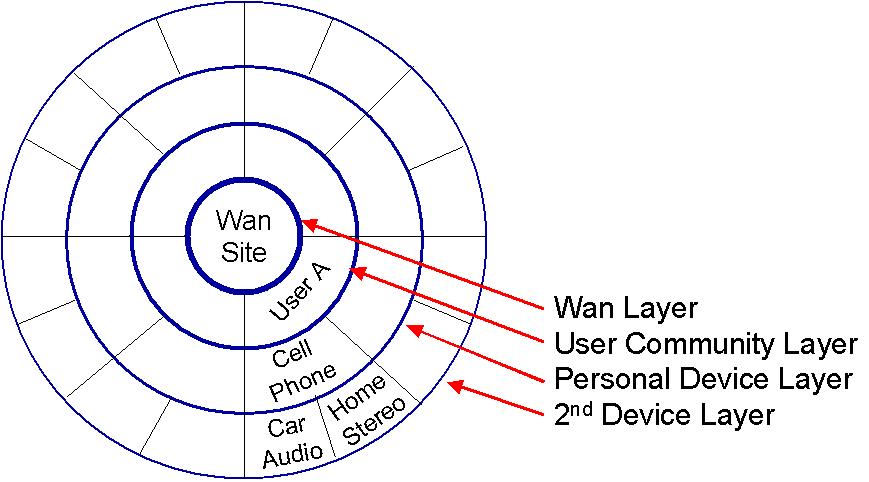 Lotus Expansion Model