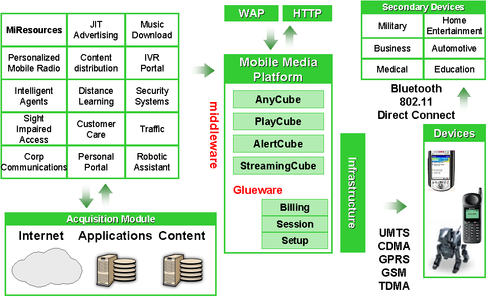 MMP integration with devices