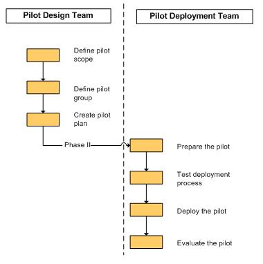 Pilot Planning Diagram