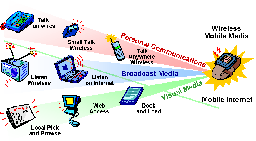 mobile device convergence
