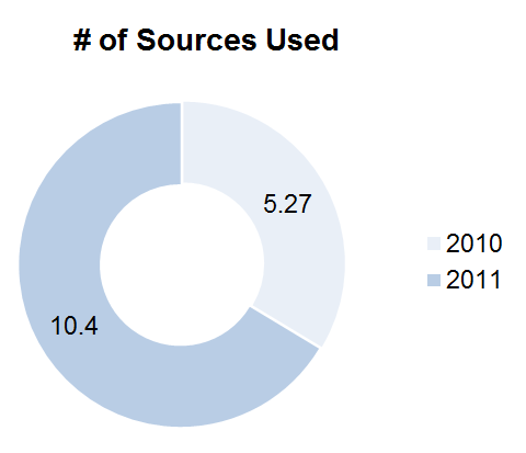 ZMOT avg sources used 3