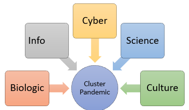 cluster pandemic